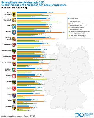 Energiewende, Bundesländer